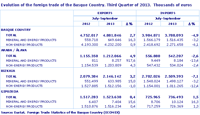Evolution of the foreign trade of the Basque Country. Third Quarter of 2013.  Thousands of euros. Source: Eustat.  Foreign Trade Statistics of the Basque Country (ECOMEX)