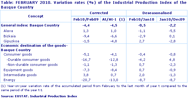 FEBRUARY 2010. Variation rates (%) of the Industrial Production Index of the Basque Country