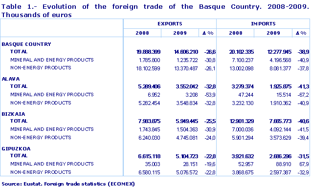 Evolution of the foreign trade of the Basque Country. 2008-2009. Thousands of euros