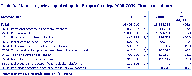 Main categories exported by the Basque Country. 2008-2009. Thousands of euros
