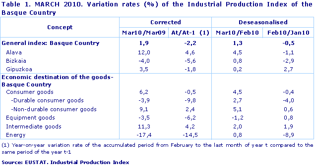 MARCH 2010. Variation rates (%) of the Industrial Production Index of the Basque Country