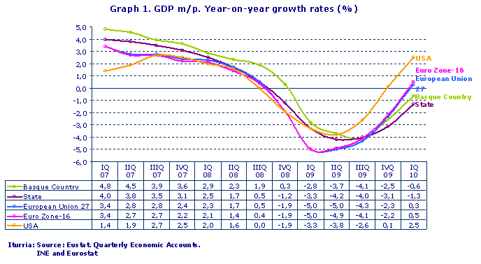 GDP m/p. Year-on-year growth rates (%)