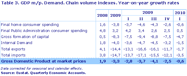 GDP m/p. Demand. Chain volume indexes. Year-on-year growth rates