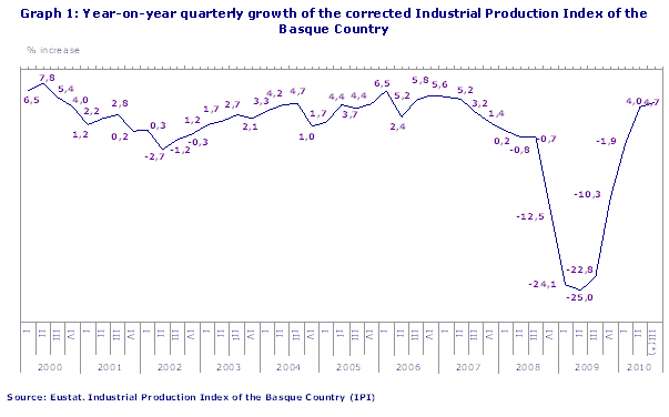 Year-on-year quarterly growth of the corrected Industrial Production Index of the Basque Country