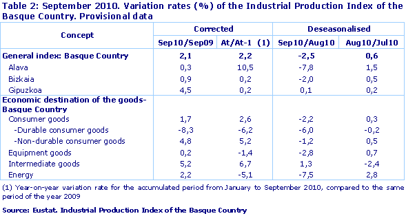 September 2010. Variation rates (%) of the Industrial Production Index of the Basque Country. Provisional data