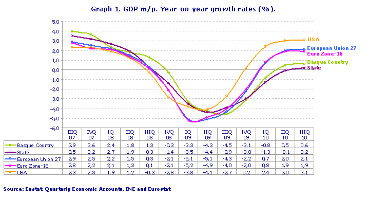 GDP m/p. Year-on-year growth rates (%).