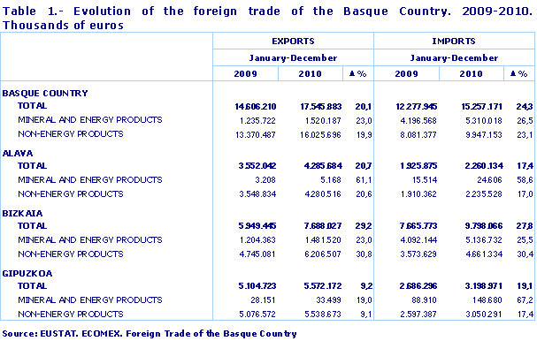 Evolution of the foreign trade of the Basque Country. 2009-2010. Thousands of euros