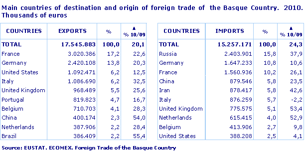 Main countries of destination and origin of foreign trade of  the Basque Country.  2010. Thousands of euros