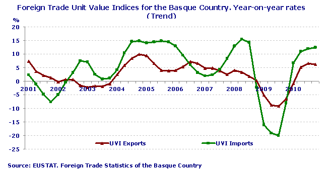 Foreign Trade Unit Value Indices for the Basque Country. Year-on-year rates (Trend)