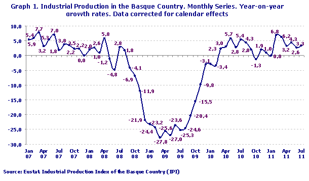 Industrial Production in the Basque Country. Monthly Series. Year-on-year growth rates. Data corrected for calendar effects