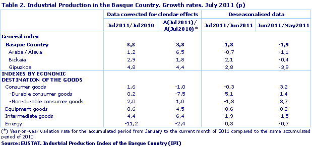 Industrial Production in the Basque Country. Growth rates. July 2011 (p)