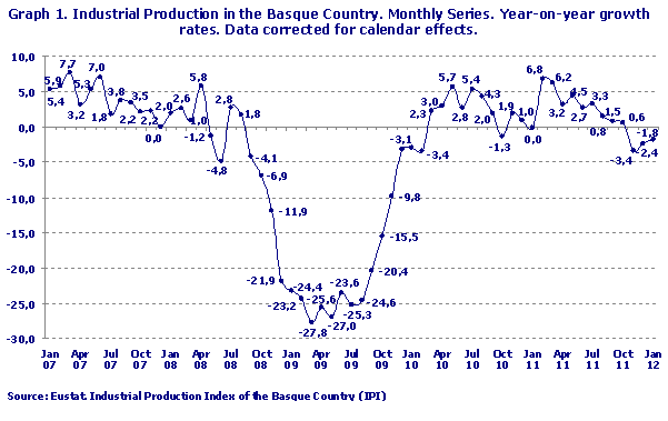 Industrial Production in the Basque Country. Monthly Series. Year-on-year growth rates. Data corrected for calendar effects.