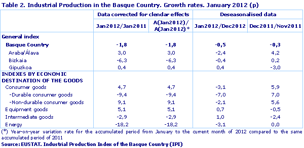Industrial Production in the Basque Country. Growth rates. January 2012 (p)