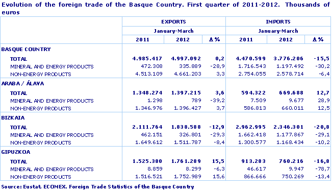 Evolution of the foreign trade of the Basque Country. First quarter of 2011-2012.  Thousands of euros