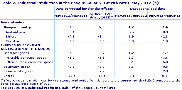 Industrial Production in the Basque Country. Growth rates. May 2012 (p)
