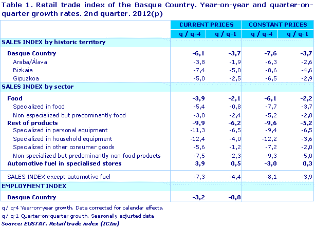 Retail trade index of the Basque Country. Year-on-year and quarter-on-quarter growth rates. 2nd quarter. 2012(p)