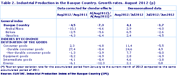 Industrial Production in the Basque Country. Growth rates. August 2012 (p)