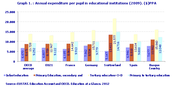 Annual expenditure per pupil in educational institutions (2009). ($)PPA