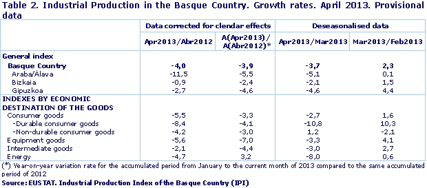 Industrial Production in the Basque Country. Growth rates. April 2013. Provisional data