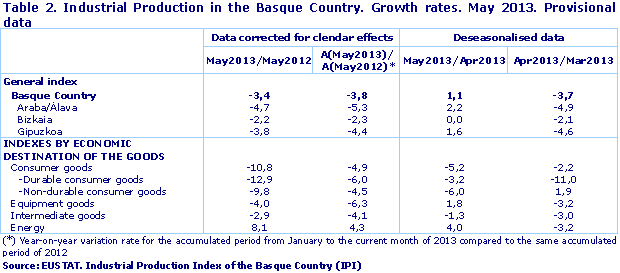 Industrial Production in the Basque Country. Growth rates. May 2013. Provisional data
