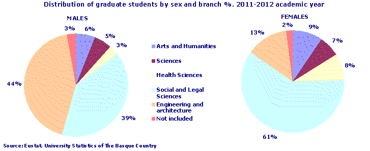 Distribution of graduate students by sex and branch %. 2011-2012 academic year