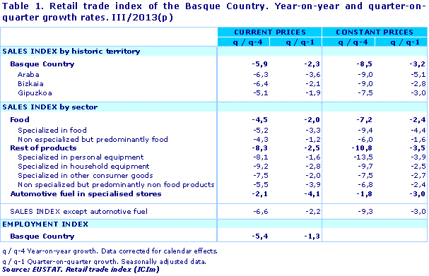 Retail trade index of the Basque Country. Year-on-year and quarter-on-quarter growth rates. III/2013(p)