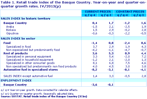 Table 1. Retail trade index of the Basque Country. Year-on-year and quarter-on-quarter growth rates. IV/2013(p)				