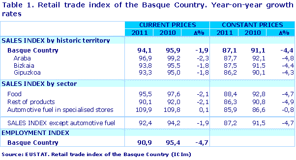 Table 1. Retail trade index of the Basque Country. Year-on-year growth rates