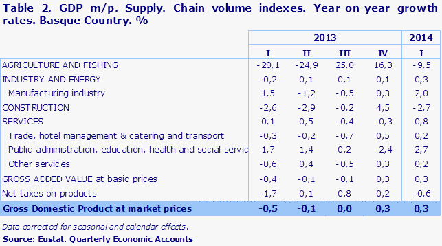Table 2. GDP m/p. Supply. Chain volume indexes. Year-on-year growth rates. Basque Country. %