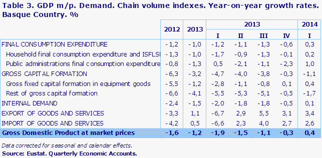 Table 3. GDP m/p. Demand. Chain volume indexes. Year-on-year growth rates. Basque Country. %	