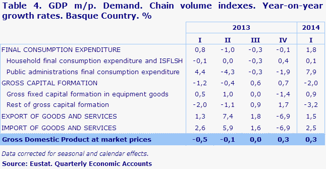 Table 4. GDP m/p. Demand. Chain volume indexes. Year-on-year growth rates. Basque Country. %	