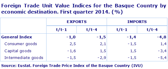 Foreign Trade Unit Value Indices for the Basque Country by economic destination. First quarter 2014. (%)				