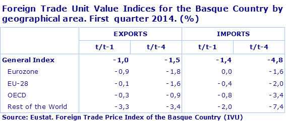 Foreign Trade Unit Value Indices for the Basque Country by geographical area. First  quarter 2014. (%)				