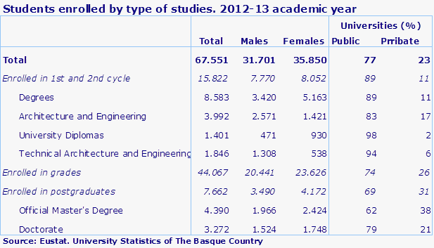 Students enrolled by type of studies. 2012-13 academic year