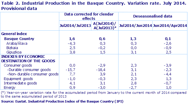 Table 2. Industrial Production in the Basque Country. Variation rate. July 2014. Provisional data