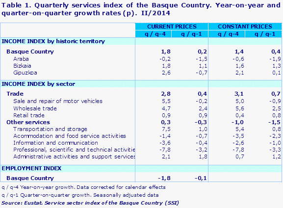 Table 1. Quarterly services index of the Basque Country. Year-on-year and quarter-on-quarter growth rates (p).  II/2014				