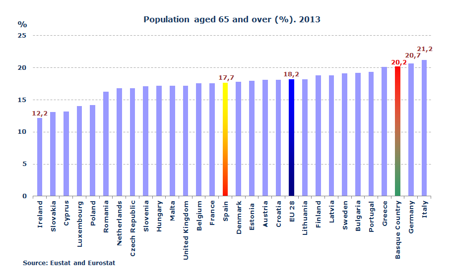 Population aged 65 and over (%). 2013
