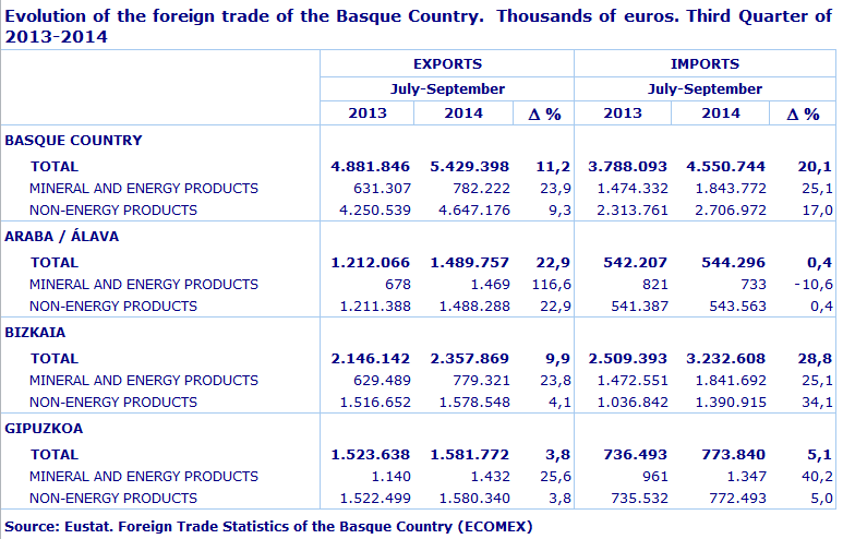 Evolution of the foreign trade of the Basque Country.  Thousands of euros. Third Quarter of 2012-2013