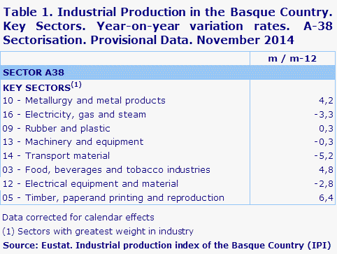 Table 1. Industrial Production in the Basque Country. Key Sectors. Year-on-year variation rates.  A-38 Sectorisation. Provisional Data. November 2014	