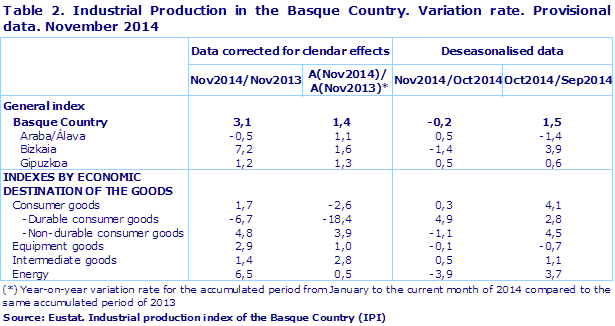 Table 2. Industrial Production in the Basque Country. Variation rate. Provisional data. November 2014