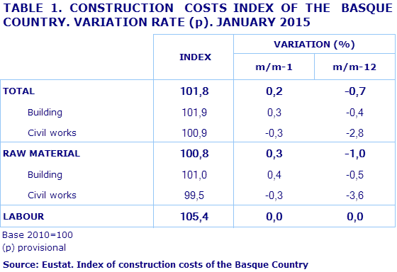 TABLE 1. CONSTRUCTION  COSTS INDEX OF THE  BASQUE COUNTRY. VARIATION RATE (p). JANUARY 2015