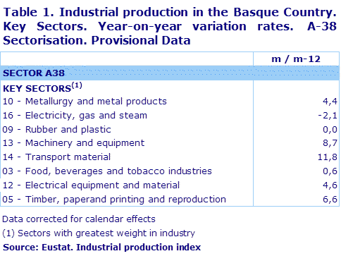 Table 1. Industrial production in the Basque Country. Key Sectors. Year-on-year variation rates.  A-38 Sectorisation. Provisional Data	
