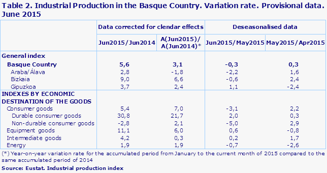 Table 2. Industrial Production in the Basque Country. Variation rate. Provisional data. June 2015