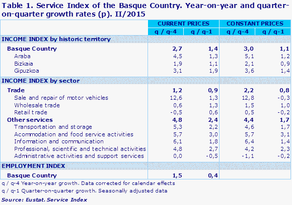 Table 1. Service Index of the Basque Country. Year-on-year and quarter-on-quarter growth rates (p). II/2015				
