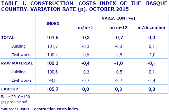 TABLE 1. CONSTRUCTION  COSTS INDEX OF THE  BASQUE COUNTRY. VARIATION RATE (p). OCTOBER 2015				