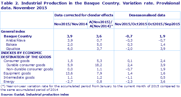 Table 2. Industrial Production in the Basque Country. Variation rate. Provisional data. November 2015