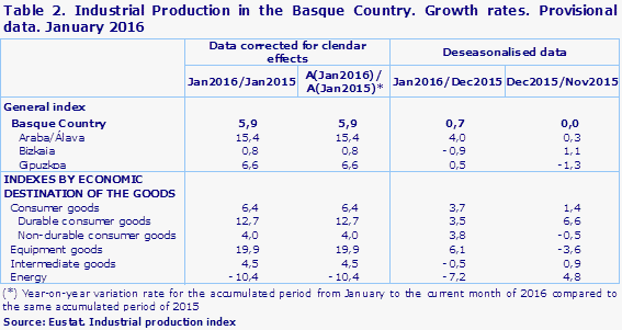 Table 2. Industrial Production in the Basque Country. Growth rates. Provisional data. January 2016