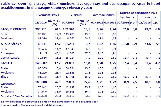 Table 1.- Overnight stays, visitor numbers, average stay and bed occupancy rates in hotel establishments in the Basque Country. February 2016