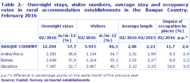 Table 2.- Overnight stays, visitor numbers, average stay and occupancy rates in rural accommodation establishments in the Basque Country. February 2016