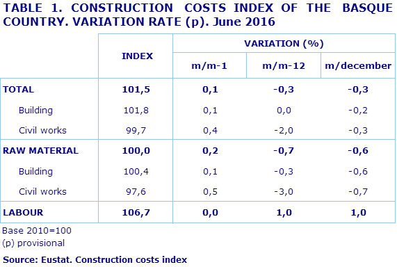 TABLE 1. CONSTRUCTION  COSTS INDEX OF THE  BASQUE COUNTRY. VARIATION RATE (p). June 2016